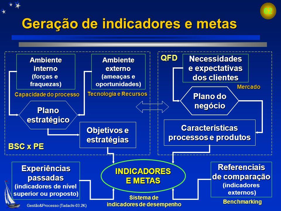 Como medir desempenho dos processos N. Tadachi Takashina
