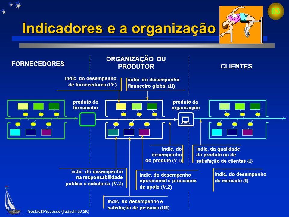 Gestão&Processo (Tadachi-03.2K) 62 Geração de indicadores e metas Necessidades e expectativas dos clientes Referenciais de comparação (indicadores ext