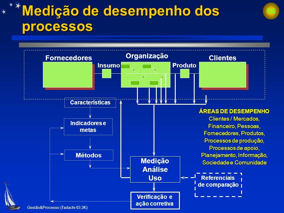 Gestão&Processo (Tadachi-03.2K) 63 Indicadores e a organização indic. do desempenho do produto (V.1) FORNECEDORES produto do fornecedor produto da org