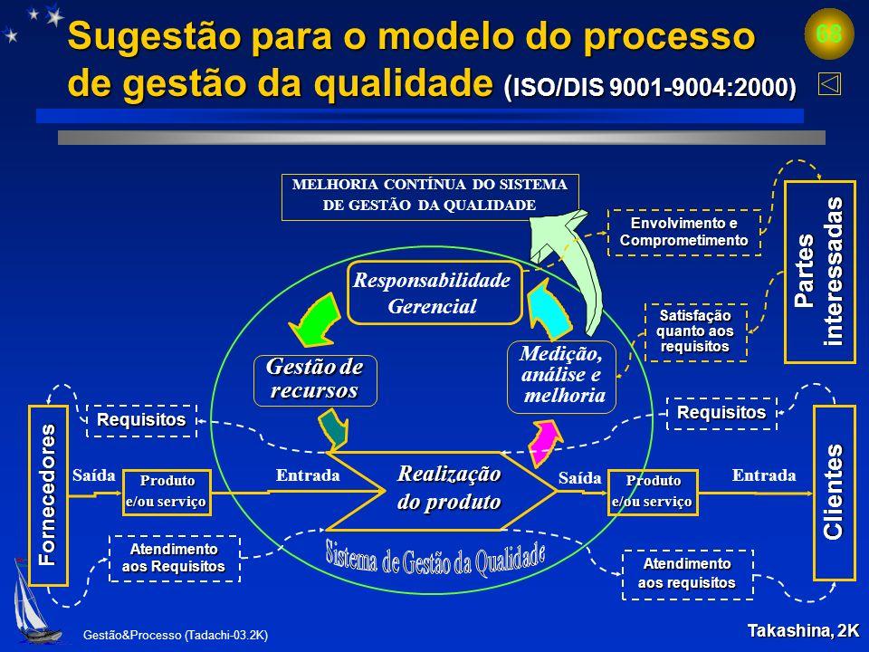 Gestão&Processo (Tadachi-03.2K) 67 Conclusões.. O PROCESSAMENTO (gestão do processo) inicia no momento que o processo do cliente tem um conjunto de re