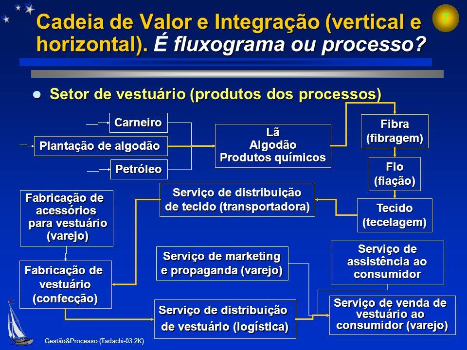 Gestão&Processo (Tadachi-03.2K) 6 Método de Análise e Solução de Problemas É processo ou fluxograma? Método de Análise e Solução de Problemas (passo a
