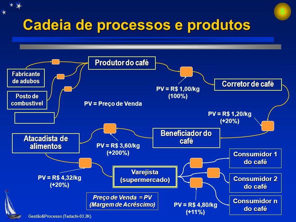 Gestão&Processo (Tadachi-03.2K) 7 Cadeia de Valor e Integração (vertical e horizontal). fluxograma ou processo? Cadeia de Valor e Integração (vertical