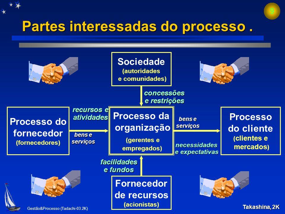 Gestão&Processo (Tadachi-03.2K) 8 Cadeia de processos e produtos Produtor do café Varejista (supermercado) Consumidor n do café Beneficiador do café A