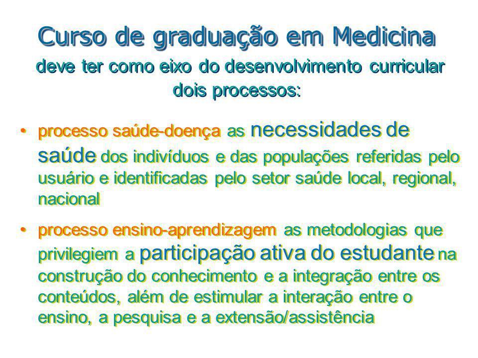 Curso de graduação em Medicina Curso de graduação em Medicina deve ter como eixo do desenvolvimento curricular dois processos: processo saúde-doença a