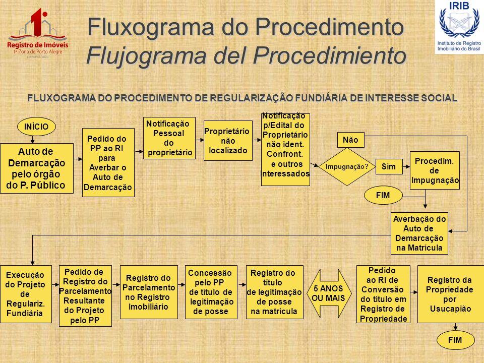 Fluxograma do Procedimento Flujograma del Procedimiento FLUXOGRAMA DO PROCEDIMENTO DE REGULARIZAÇÃO FUNDIÁRIA DE INTERESSE SOCIAL Auto de Demarcação p