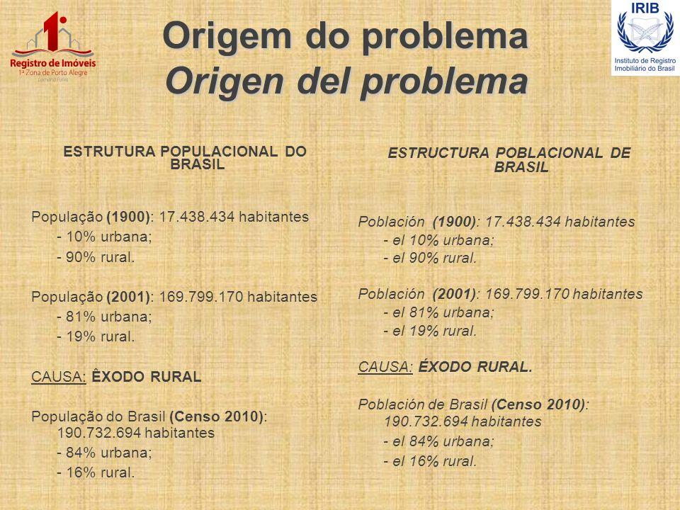 Origem do problema Origen del problema ESTRUTURA POPULACIONAL DO BRASIL População (1900): 17.438.434 habitantes - 10% urbana; - 90% rural. População (