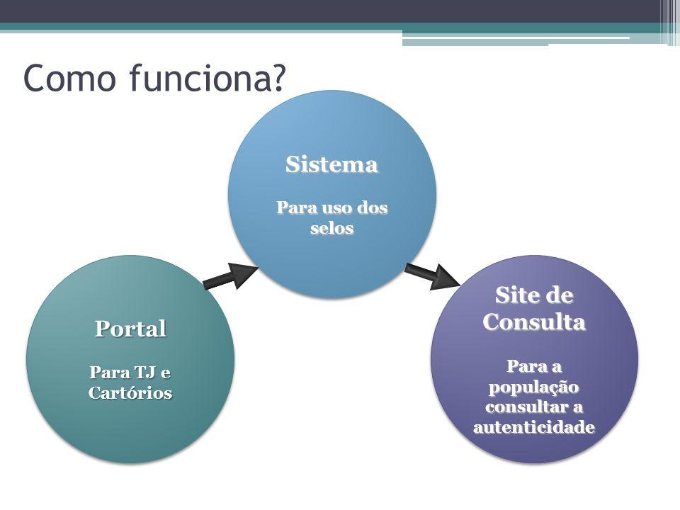 Como funciona? Portal Para TJ e Cartórios Portal Sistema Para uso dos selos Sistema Site de Consulta Para a população consultar a autenticidade Site d