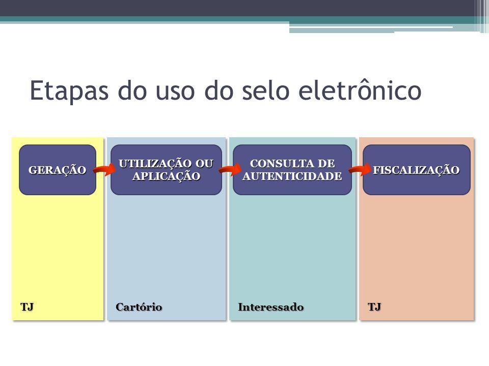 CartórioInteressadoTJTJ Etapas do uso do selo eletrônico GERAÇÃO UTILIZAÇÃO OU APLICAÇÃO CONSULTA DE AUTENTICIDADE FISCALIZAÇÃO