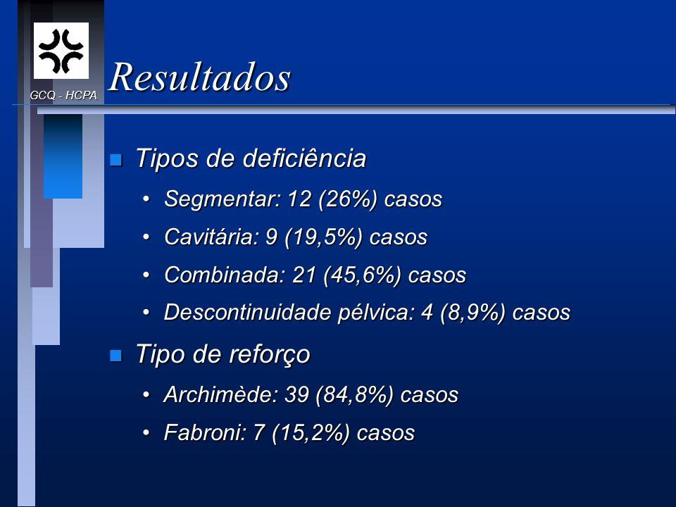 Resultados n Tipos de deficiência Segmentar: 12 (26%) casosSegmentar: 12 (26%) casos Cavitária: 9 (19,5%) casosCavitária: 9 (19,5%) casos Combinada: 2