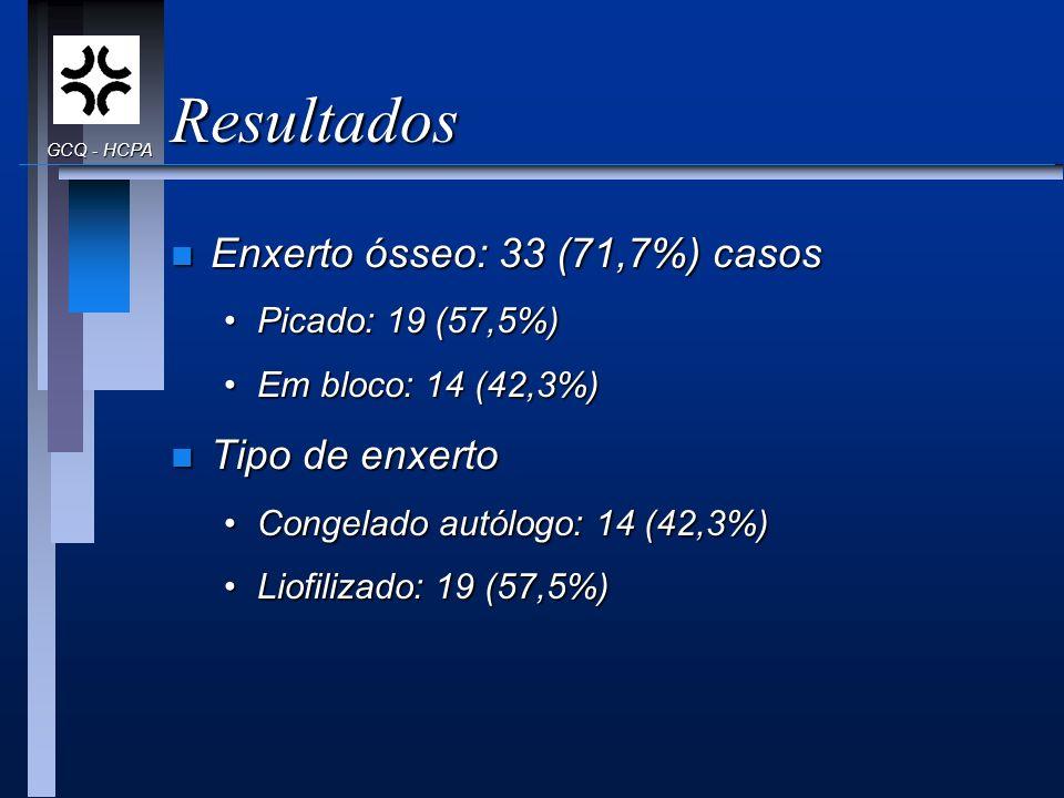 Resultados n Enxerto ósseo: 33 (71,7%) casos Picado: 19 (57,5%)Picado: 19 (57,5%) Em bloco: 14 (42,3%)Em bloco: 14 (42,3%) n Tipo de enxerto Congelado