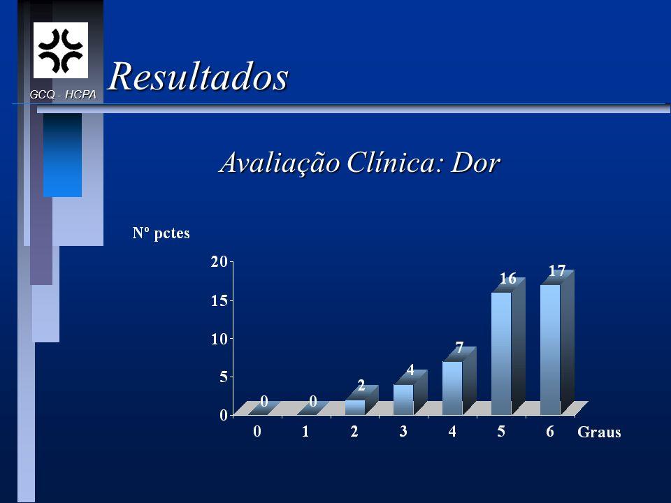 Resultados Avaliação Clínica: Dor GCQ - HCPA