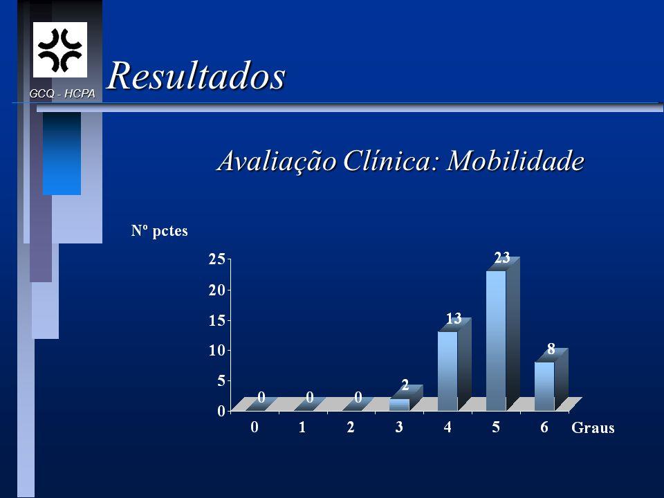 Resultados Avaliação Clínica: Mobilidade GCQ - HCPA