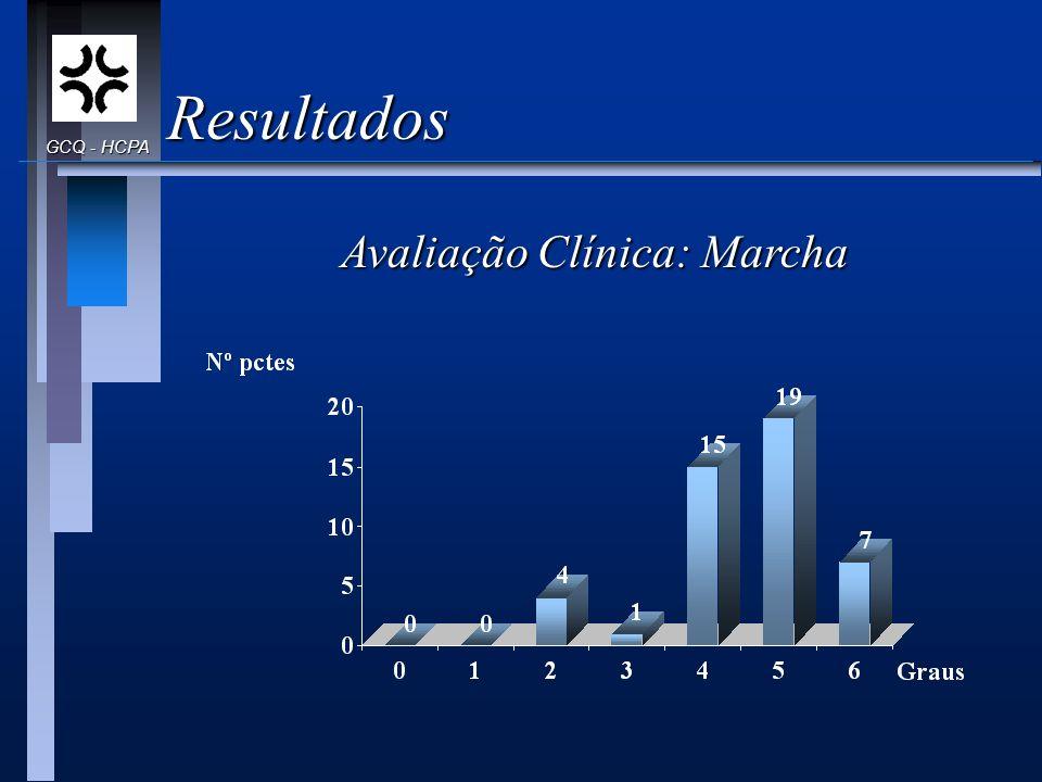 Resultados Avaliação Clínica: Marcha GCQ - HCPA