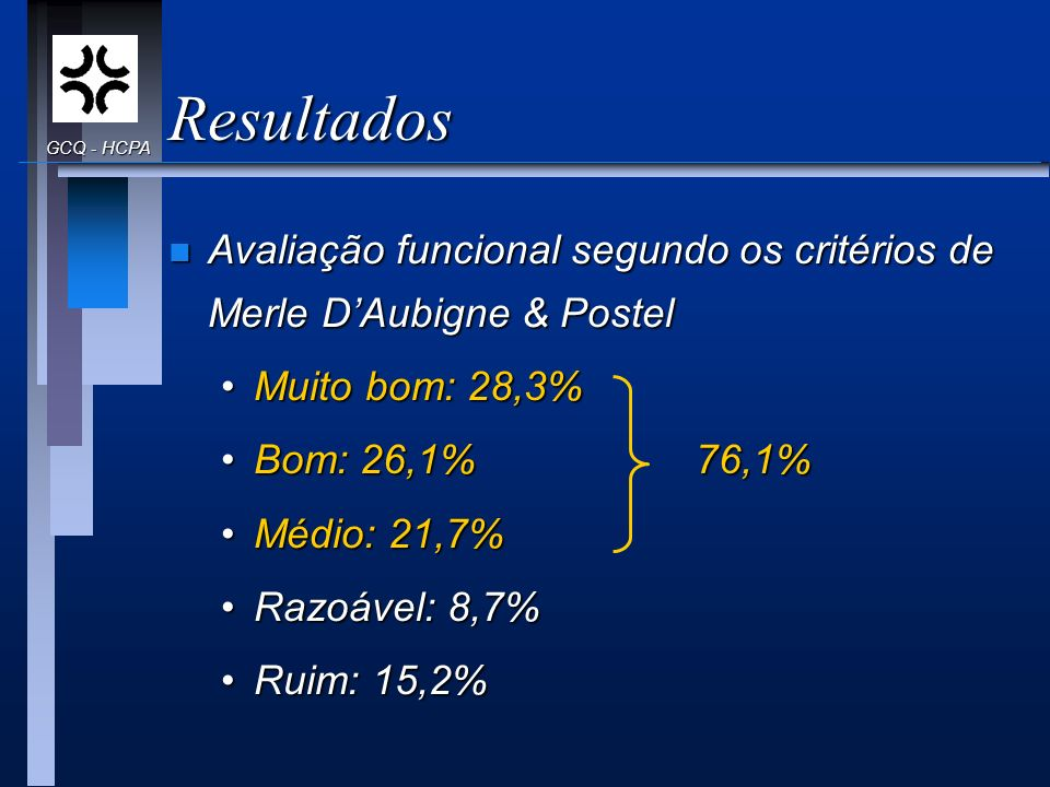 Resultados n Avaliação funcional segundo os critérios de Merle DAubigne & Postel Muito bom: 28,3%Muito bom: 28,3% Bom: 26,1%Bom: 26,1% Médio: 21,7%Méd