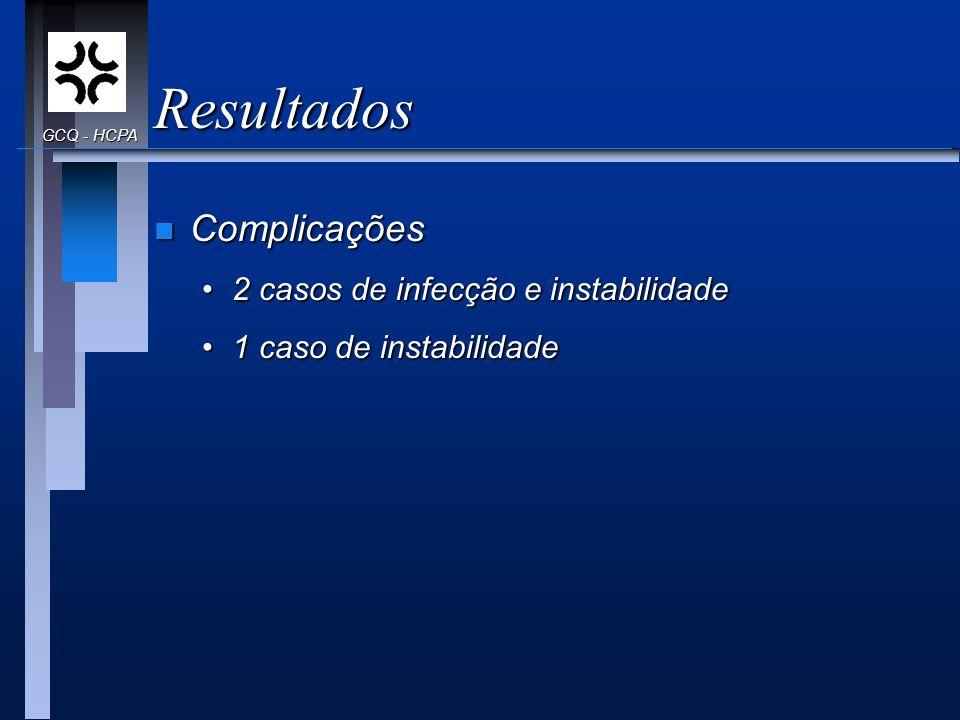Resultados n Complicações 2 casos de infecção e instabilidade2 casos de infecção e instabilidade 1 caso de instabilidade1 caso de instabilidade GCQ -