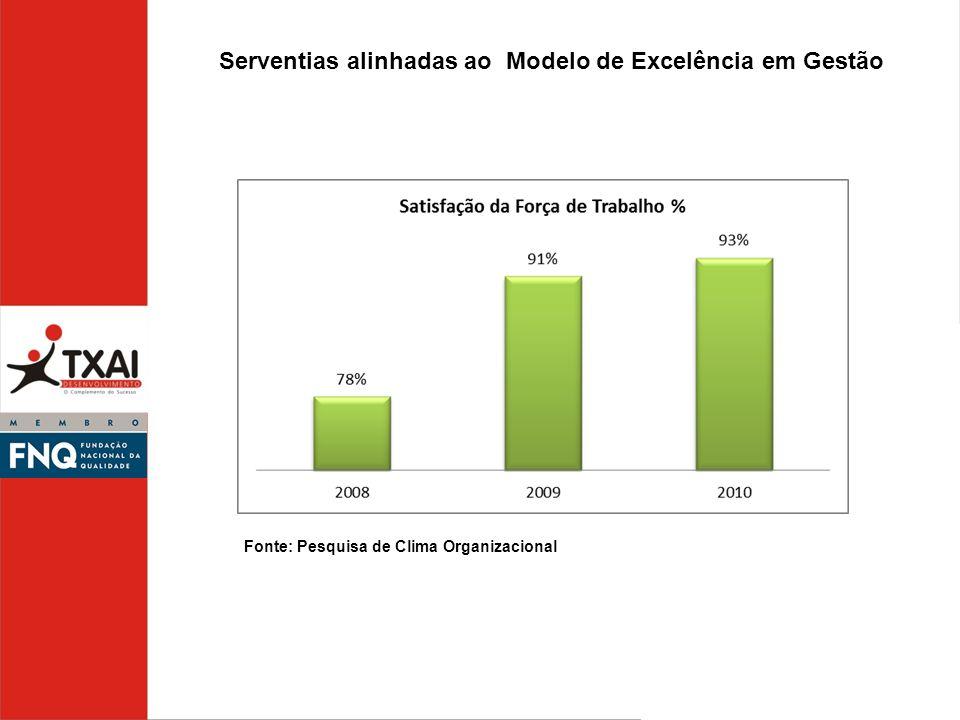 Serventias alinhadas ao Modelo de Excelência em Gestão Fonte: Pesquisa de Clima Organizacional