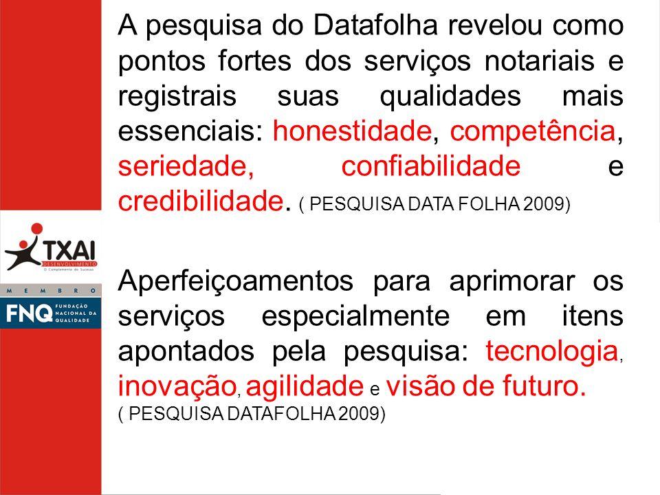 A pesquisa do Datafolha revelou como pontos fortes dos serviços notariais e registrais suas qualidades mais essenciais: honestidade, competência, seri