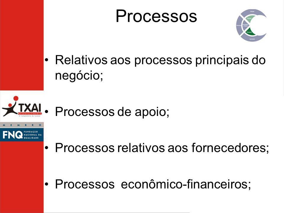 Relativos aos processos principais do negócio; Processos de apoio; Processos relativos aos fornecedores; Processos econômico-financeiros; Processos