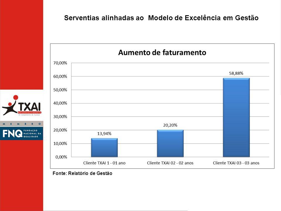 Serventias alinhadas ao Modelo de Excelência em Gestão Fonte: Relatório de Gestão