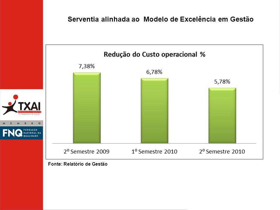 Serventia alinhada ao Modelo de Excelência em Gestão Fonte: Relatório de Gestão