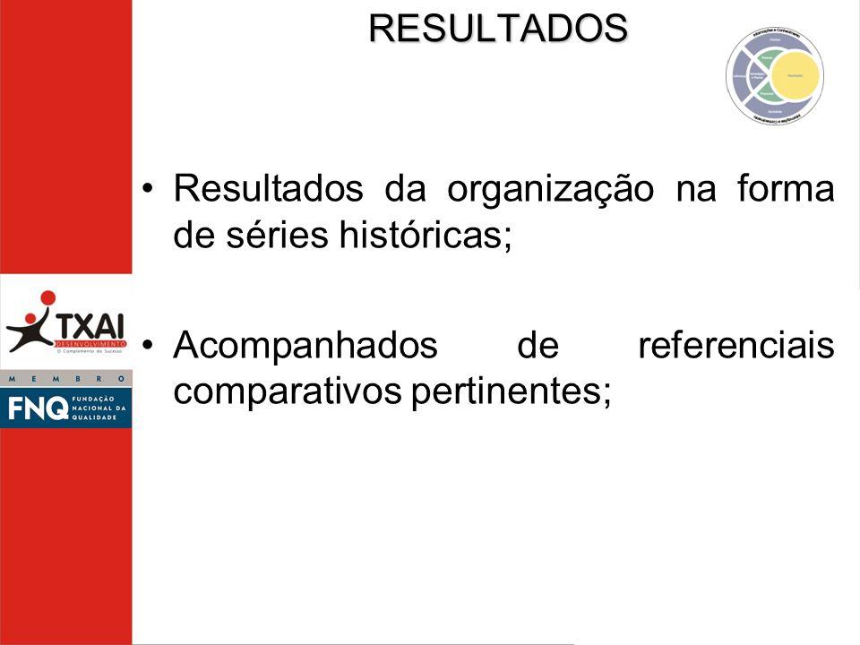 Resultados da organização na forma de séries históricas; Acompanhados de referenciais comparativos pertinentes;RESULTADOS