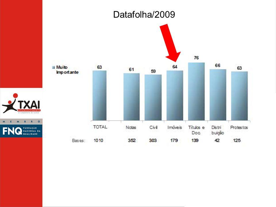 Datafolha/2009