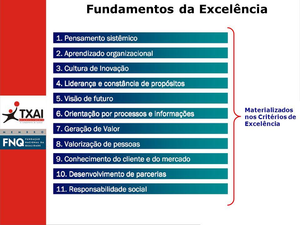 Fundamentos da Excelência Materializados nos Critérios de Excelência