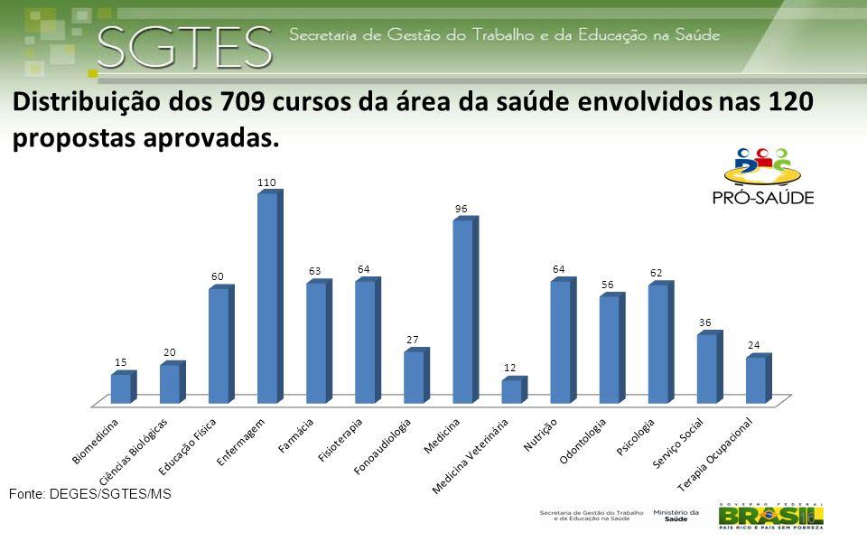 Distribuição dos 709 cursos da área da saúde envolvidos nas 120 propostas aprovadas. Fonte: DEGES/SGTES/MS 16