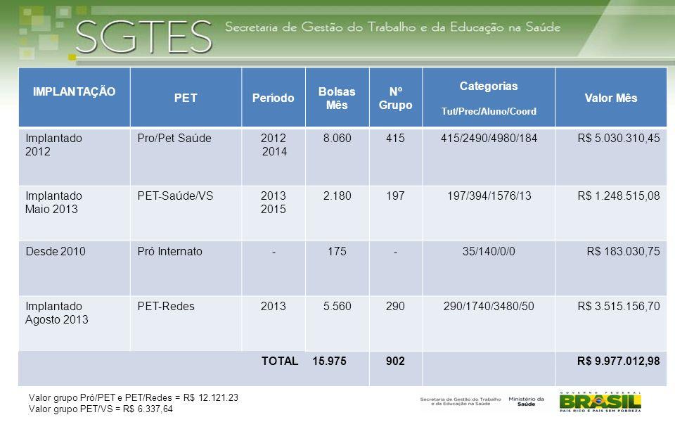 IMPLANTAÇÃO PETPeríodo Bolsas Mês Nº Grupo Categorias Tut/Prec/Aluno/Coord Valor Mês Implantado 2012 Pro/Pet Saúde2012 2014 8.060415415/2490/4980/184R