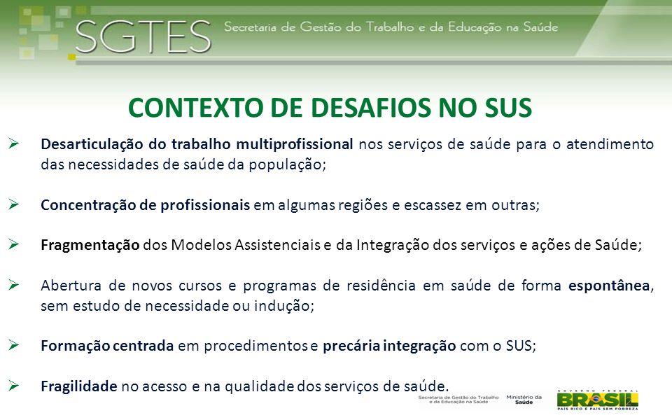 2 CONTEXTO DE DESAFIOS NO SUS Desarticulação do trabalho multiprofissional nos serviços de saúde para o atendimento das necessidades de saúde da popul
