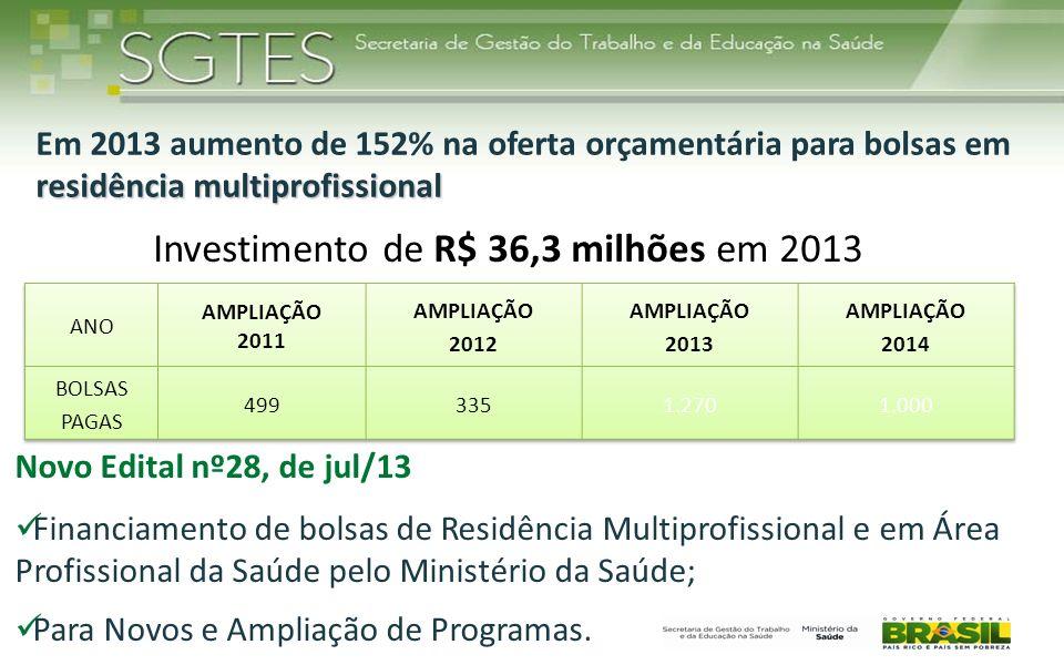 residência multiprofissional Em 2013 aumento de 152% na oferta orçamentária para bolsas em residência multiprofissional Investimento de R$ 36,3 milhõe