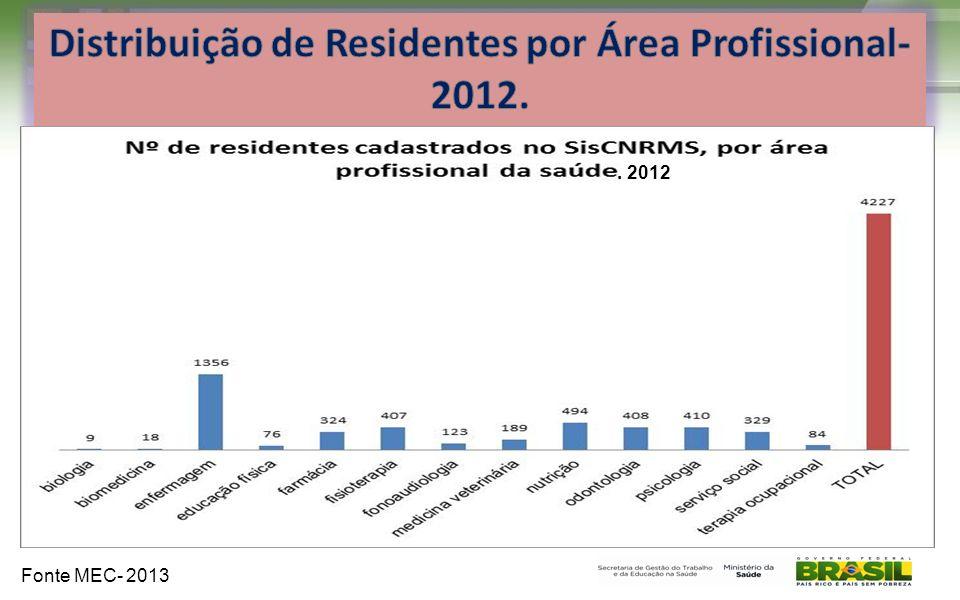 . 2012 Fonte MEC- 2013