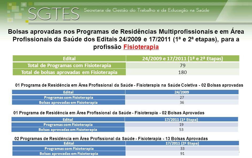 Edital24/2009 Programas com Fisioterapia27 Bolsas aprovadas em Fisioterapia36 25 Edital17/2011 (1ª Etapa) Programas com Fisioterapia19 Bolsas aprovada