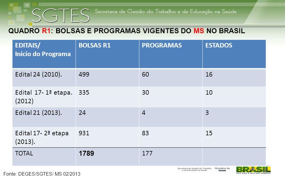 26 EDITAIS/ Inicio do Programa BOLSAS R1PROGRAMASESTADOS Edital 24 (2010).4996016 Edital 17- 1ª etapa. (2012) 3353010 Edital 21 (2013).2443 Edital 17-