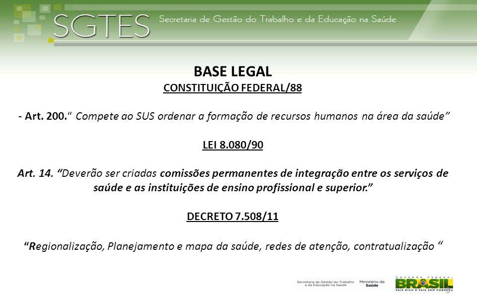 BASE LEGAL CONSTITUIÇÃO FEDERAL/88 - Art. 200. Compete ao SUS ordenar a formação de recursos humanos na área da saúde LEI 8.080/90 Art. 14. Deverão se