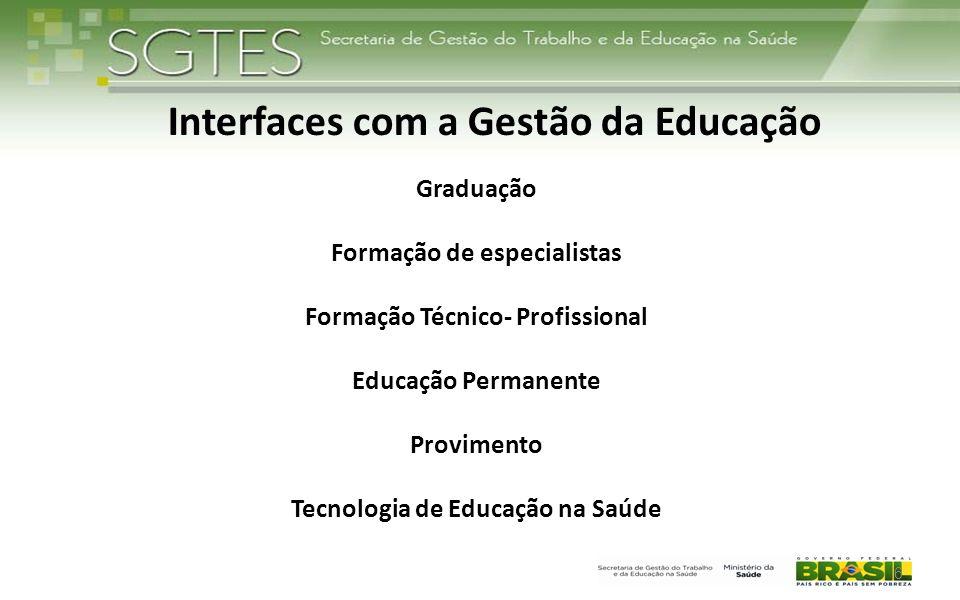 Interfaces com a Gestão da Educação Graduação Formação de especialistas Formação Técnico- Profissional Educação Permanente Provimento Tecnologia de Ed