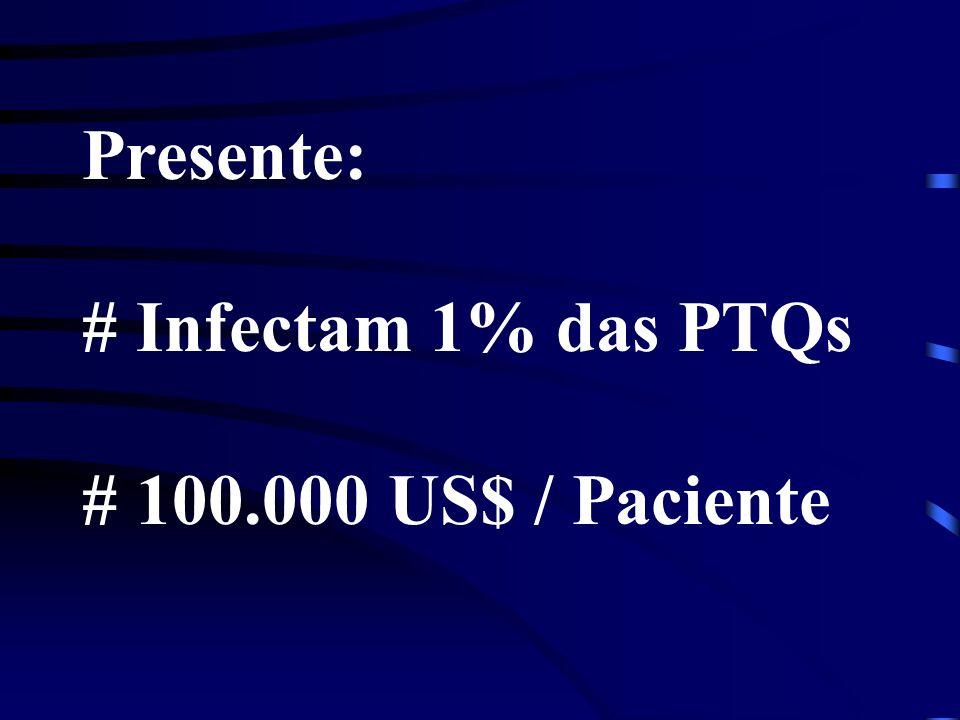 Presente: # Infectam 1% das PTQs # 100.000 US$ / Paciente