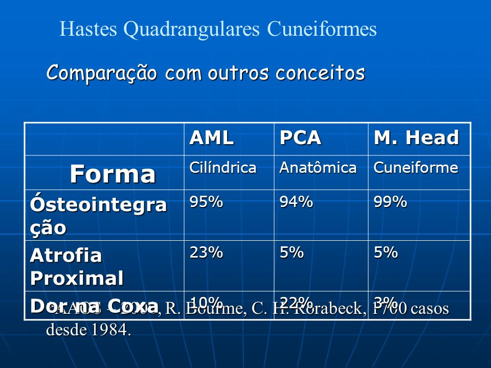 Hastes Quadrangulares Cuneiformes Comparação com outros conceitos *AAOS – 2000, R.