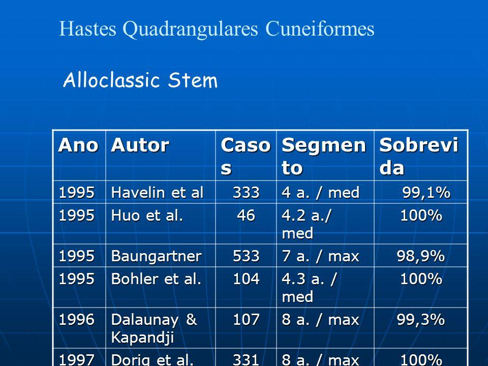 Hastes Quadrangulares Cuneiformes Alloclassic Stem AnoAutor Caso s Segmen to Sobrevi da 1995 Havelin et al 333 4 a.