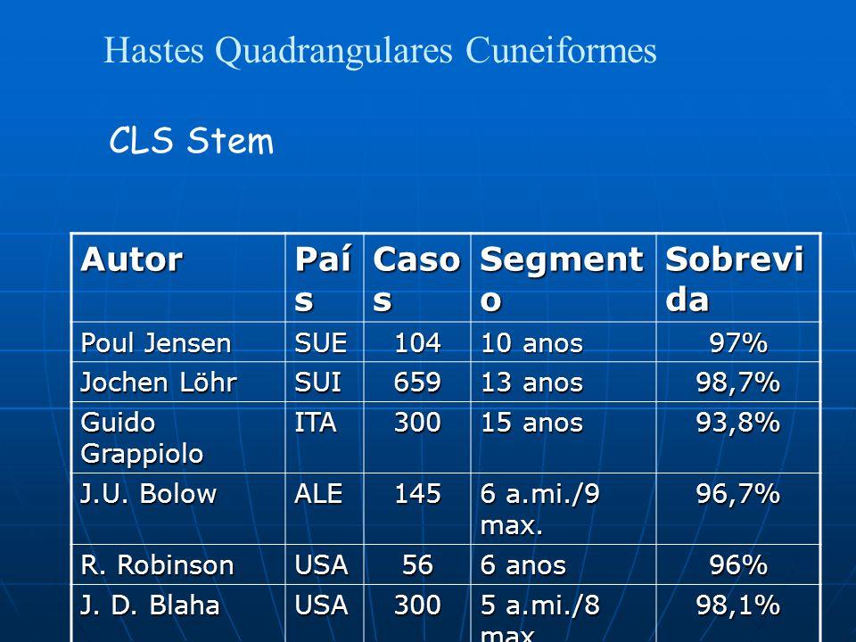 Hastes Quadrangulares Cuneiformes CLS Stem Autor Paí s Caso s Segment o Sobrevi da Poul Jensen SUE104 10 anos 97% Jochen Löhr SUI659 13 anos 98,7% Guido Grappiolo ITA300 15 anos 93,8% J.U.