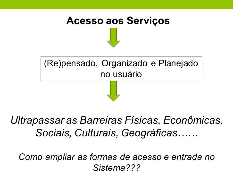 (Re)pensado, Organizado e Planejado no usuário Acesso aos Serviços Ultrapassar as Barreiras Físicas, Econômicas, Sociais, Culturais, Geográficas…… Com
