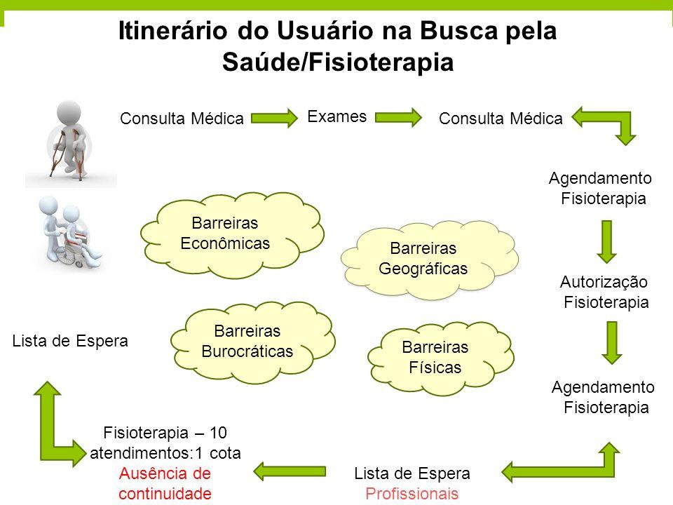 Itinerário do Usuário na Busca pela Saúde/Fisioterapia Consulta Médica Exames Consulta Médica Agendamento Fisioterapia Autorização Fisioterapia Agenda