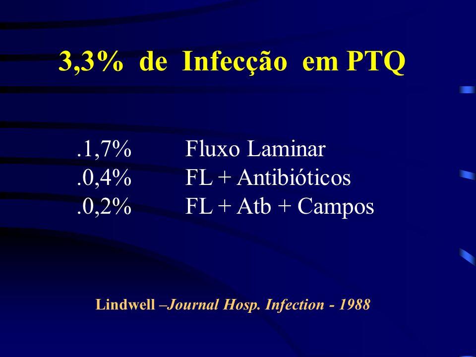 3,3% de Infecção em PTQ.1,7% Fluxo Laminar.0,4% FL + Antibióticos.0,2% FL + Atb + Campos Lindwell –Journal Hosp. Infection - 1988