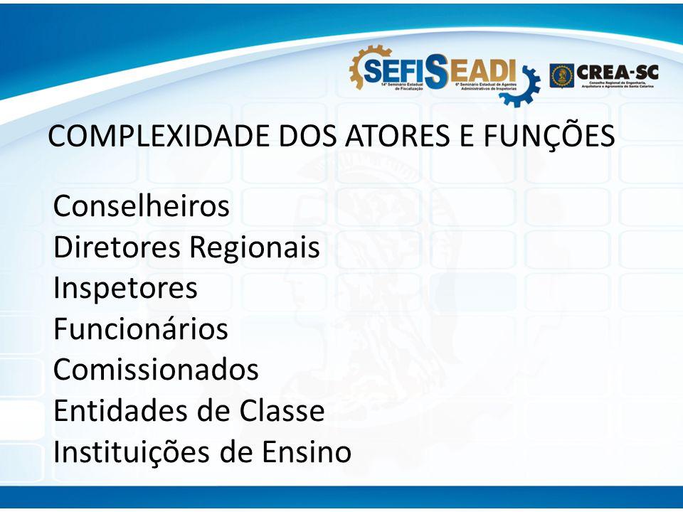 COMPLEXIDADE DOS ATORES E FUNÇÕES Conselheiros Diretores Regionais Inspetores Funcionários Comissionados Entidades de Classe Instituições de Ensino