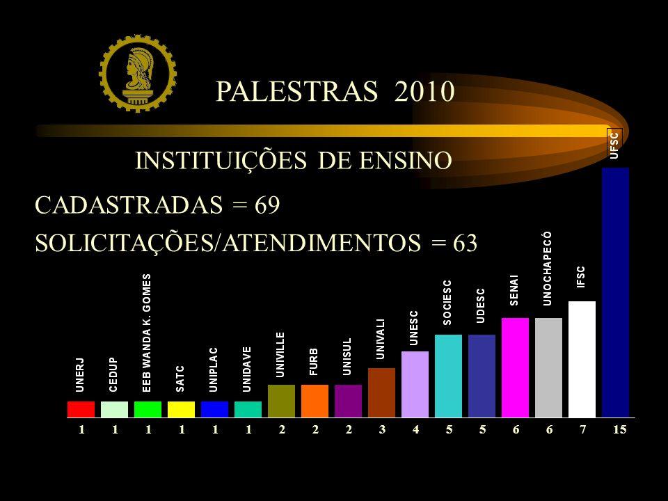 SOLICITAÇÕES/ATENDIMENTOS = 63 PALESTRAS 2010 INSTITUIÇÕES DE ENSINO 111111222531565476 CADASTRADAS = 69