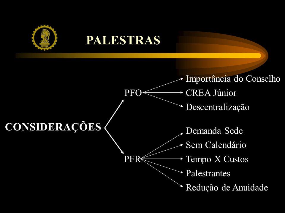 PALESTRAS CONSIDERAÇÕES PFR PFO Importância do Conselho CREA Júnior Descentralização Redução de Anuidade Sem Calendário Palestrantes Tempo X Custos Demanda Sede