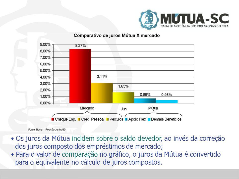 Os juros da Mútua incidem sobre o saldo devedor, ao invés da correção dos juros composto dos empréstimos de mercado; Para o valor de comparação no gráfico, o juros da Mútua é convertido para o equivalente no cálculo de juros compostos.