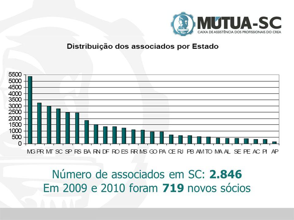 Número de associados em SC: 2.846 Em 2009 e 2010 foram 719 novos sócios