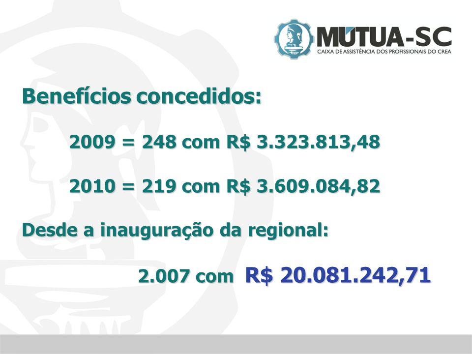 Benefícios concedidos: 2009 = 248 com R$ 3.323.813,48 2010 = 219 com R$ 3.609.084,82 Desde a inauguração da regional: 2.007 com R$ 20.081.242,71 2.007 com R$ 20.081.242,71