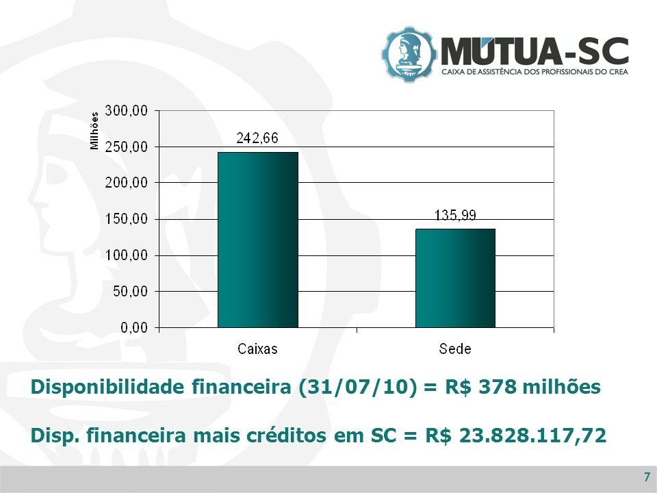 77 Disponibilidade financeira (31/07/10) = R$ 378 milhões Disp.